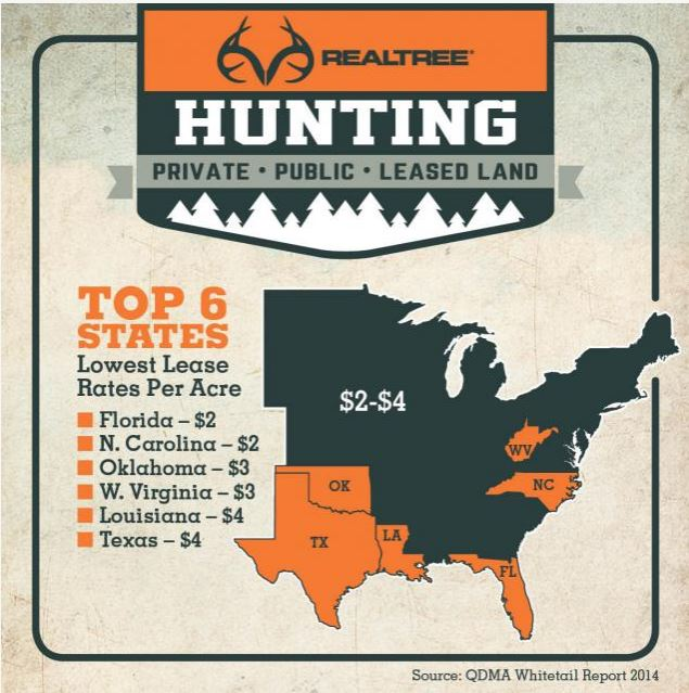 Top 6 States with the Cheapest Hunting Leases