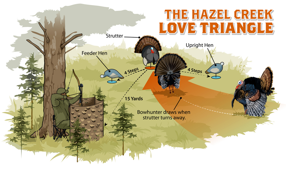 turkey decoy setup the hazel creek love triangle turkey. Black Bedroom Furniture Sets. Home Design Ideas