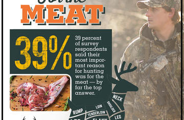 A full 39% of the hunters surveyed say they do it mainly for the meat.