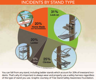 Lock-on treestands result in the most falls, but they aren't less safe. There are just more of them out there than any other treestand type. (Graph courtesy of Tree Stand Safety Awareness Foundation)